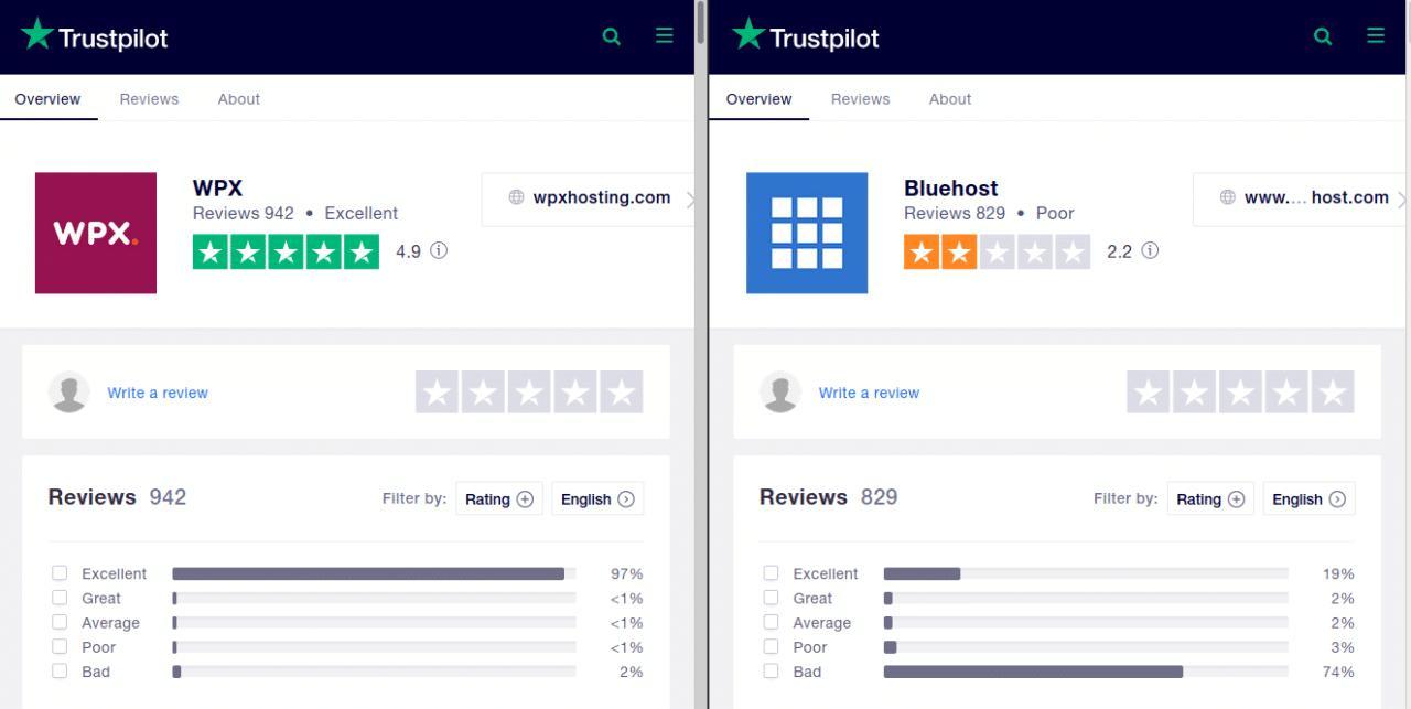 wpx hosting vs bluehost trustpilot rating